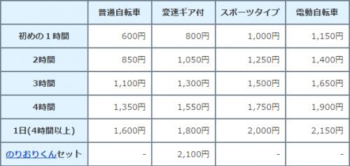 bicycle rental rates in Kamakura